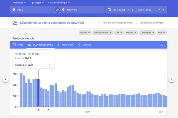 Graphique des prix sur Google Flights